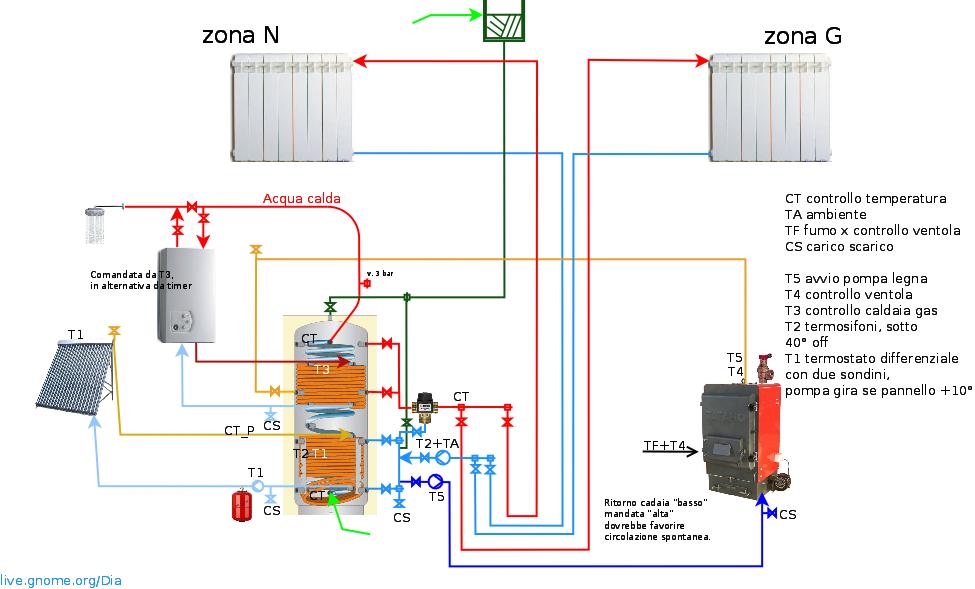 Schema impianto icos impresa edile roma - Tipi di riscaldamento casa ...
